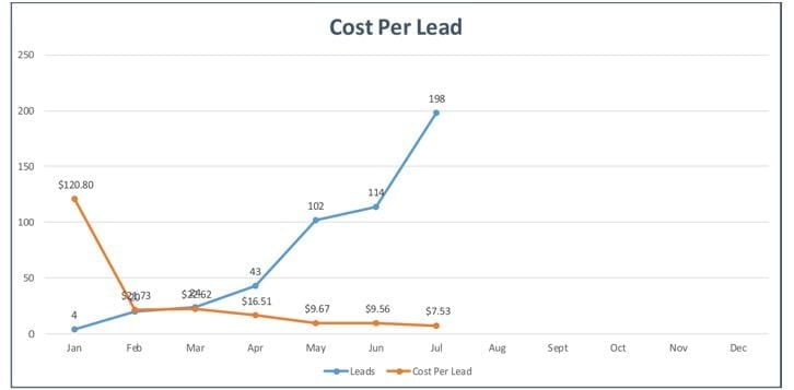 Cost Per Lead 2016 - Client B