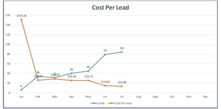 Cost Per Lead 2016 - Company C