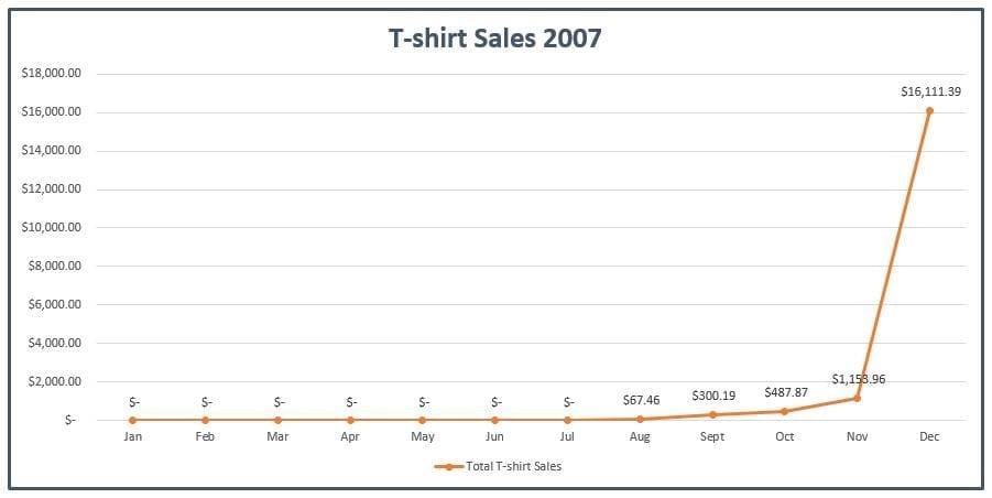 T-shirt Sales